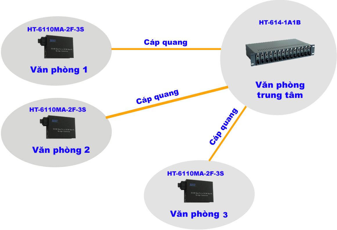 giai-phap-mang-cap-quang-noi-bo-lan-quang